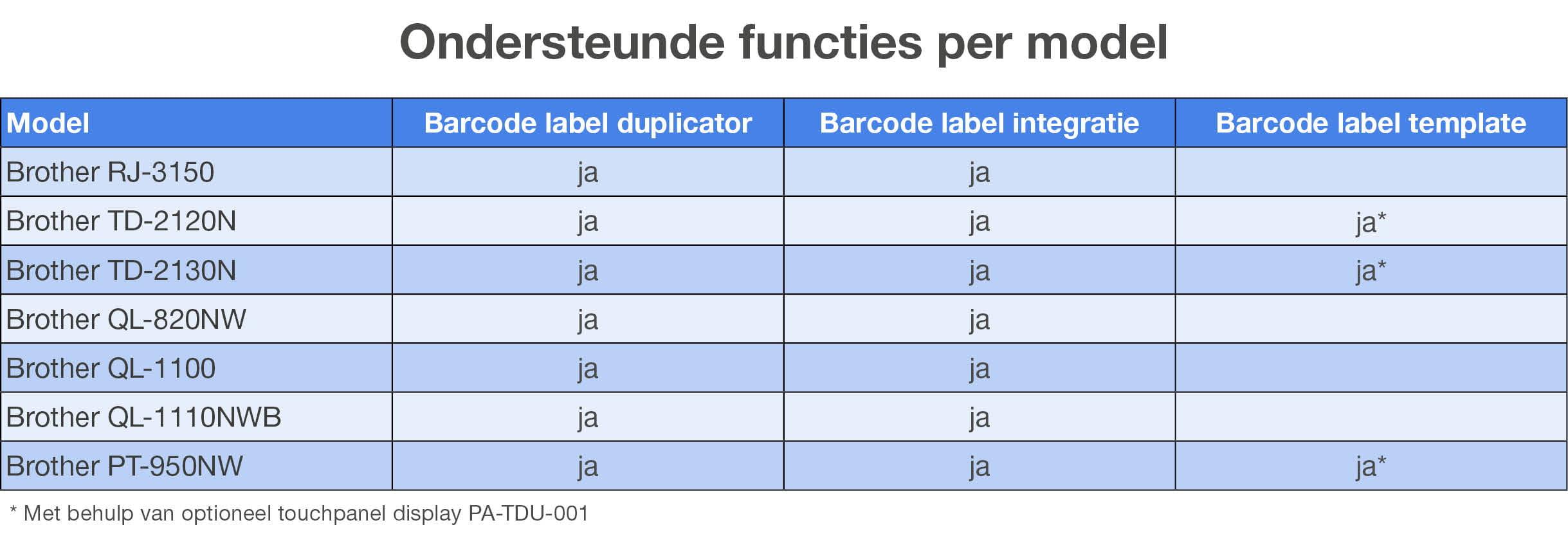 tabel label duplicator